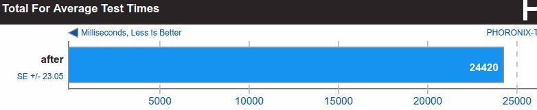 phoronix benchmark after overclocking