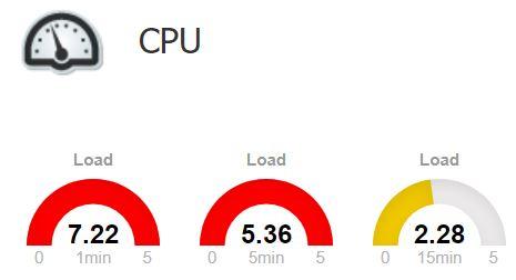 load average on nems