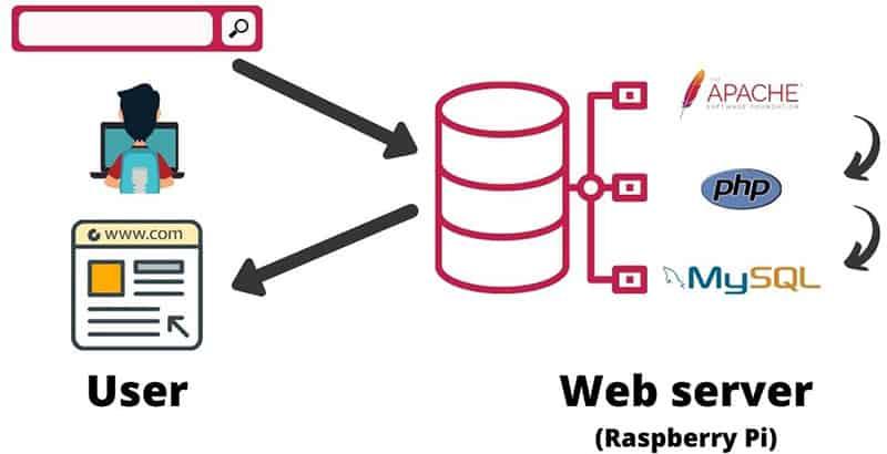 Install A Web Server On Raspberry Pi Apache Php Mysql Raspberrytips